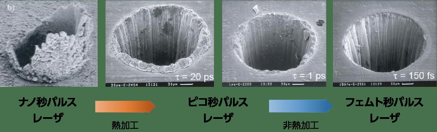 熱加工/非熱加工の穴あけ精度比較